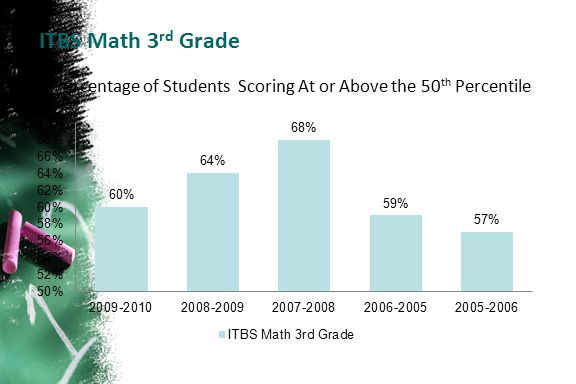 ITBS Math 3 rd Grade Percentage of Students Scoring At or Above the 50 th Percentile