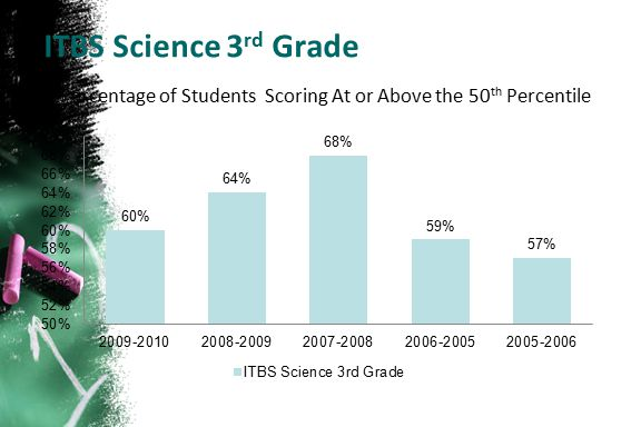 ITBS Science 3 rd Grade Percentage of Students Scoring At or Above the 50 th Percentile