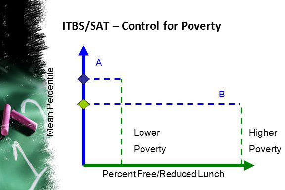 B A Lower Poverty Higher Poverty ITBS/SAT – Control for Poverty Mean Percentile Percent Free/Reduced Lunch