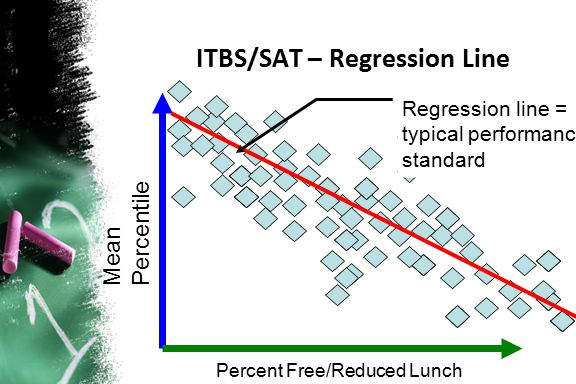 ITBS/SAT – Regression Line Mean Percentile Percent Free/Reduced Lunch Regression line = typical performance standard