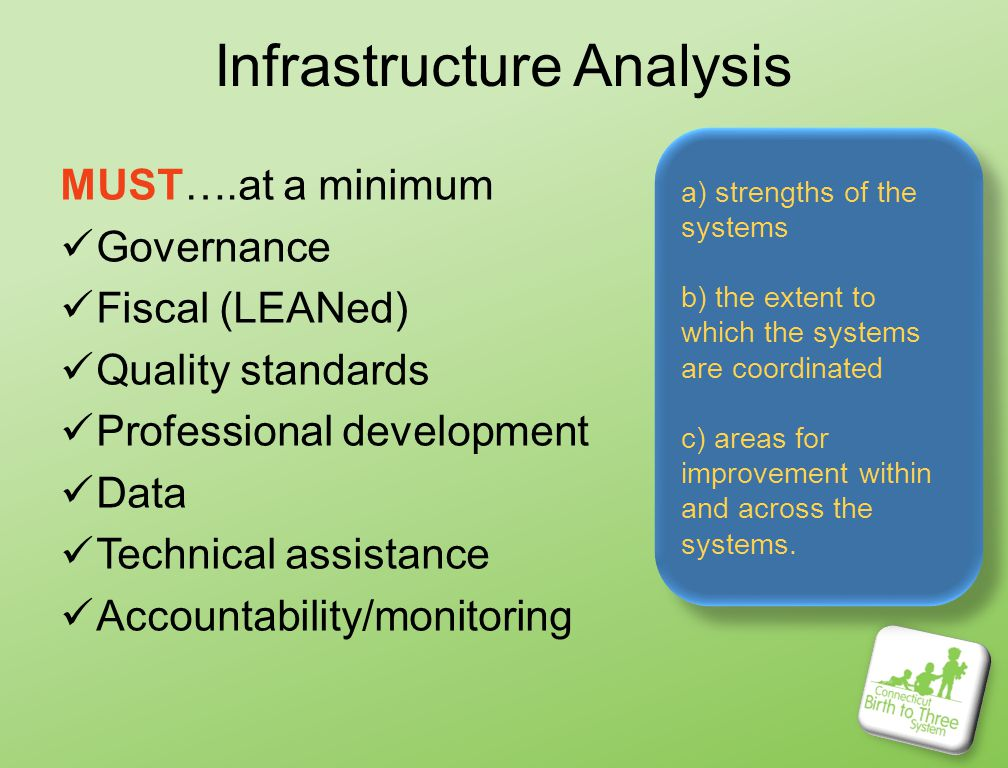 Infrastructure Analysis MUST….at a minimum Governance Fiscal (LEANed) Quality standards Professional development Data Technical assistance Accountability/monitoring a) strengths of the systems b) the extent to which the systems are coordinated c) areas for improvement within and across the systems.