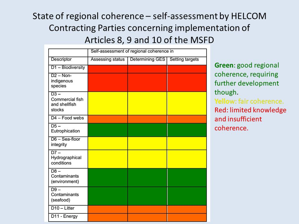 State of regional coherence – self-assessment by HELCOM Contracting Parties concerning implementation of Articles 8, 9 and 10 of the MSFD