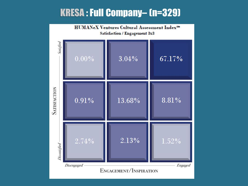 KRESA KRESA : Full Company– (n=329)