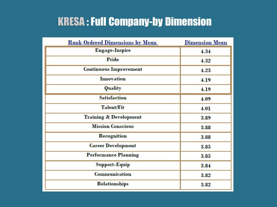 KRESA KRESA : Full Company-by Dimension