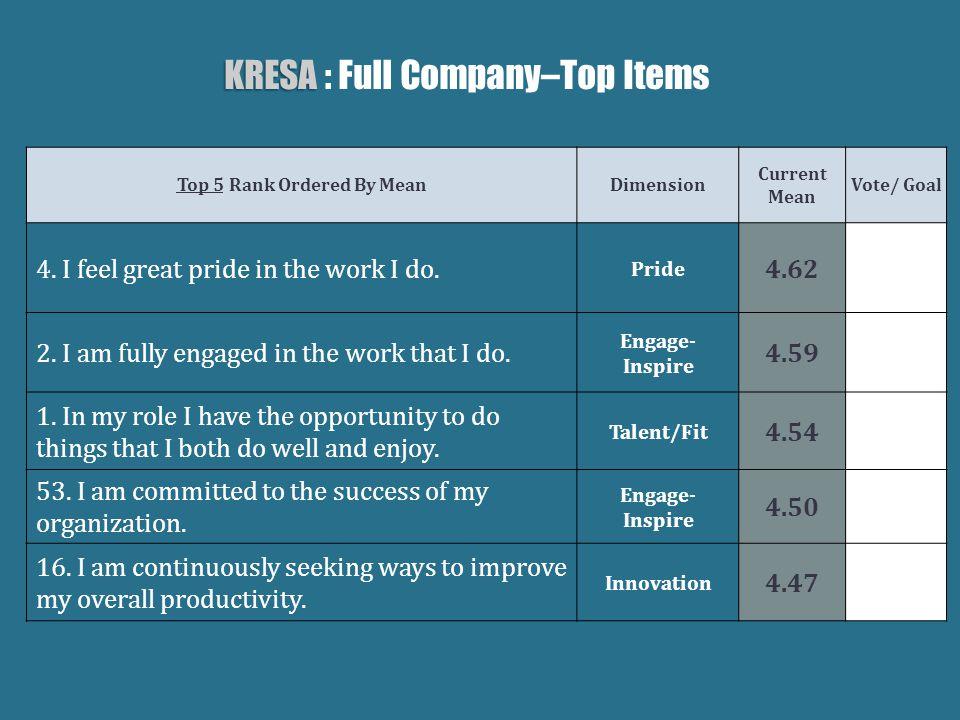 KRESA KRESA : Full Company–Top Items Top 5 Rank Ordered By MeanDimension Current Mean Vote/ Goal 4.