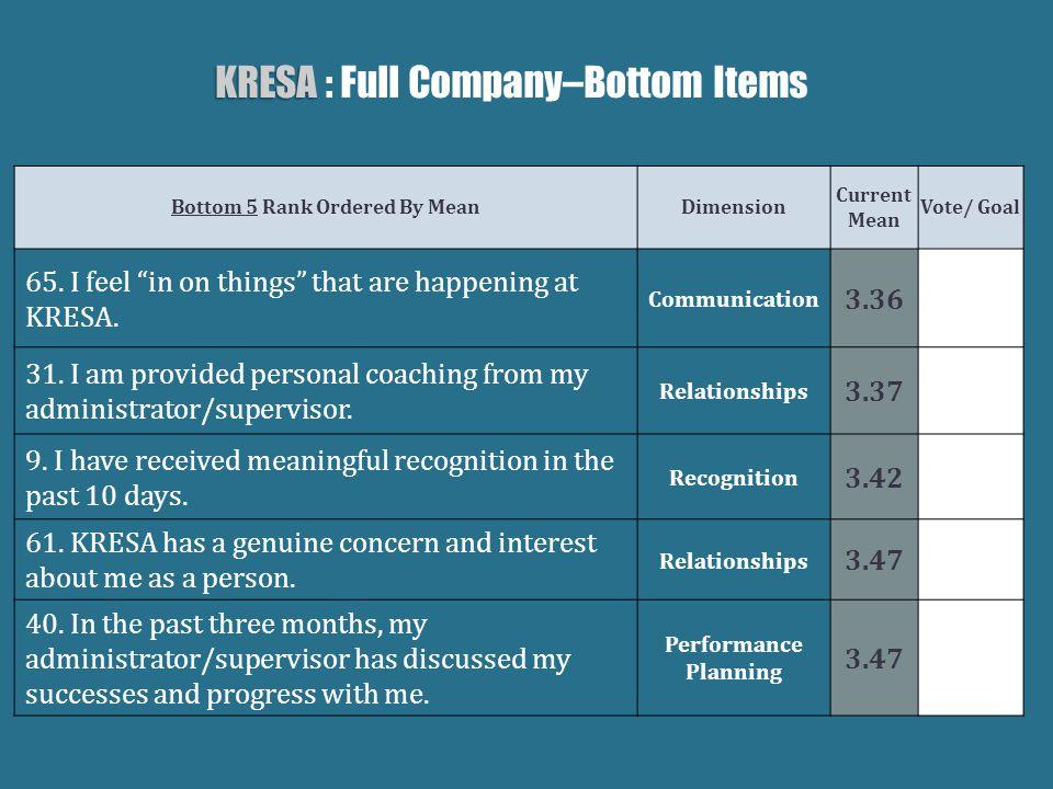 KRESA KRESA : Full Company–Bottom Items Bottom 5 Rank Ordered By MeanDimension Current Mean Vote/ Goal 65.
