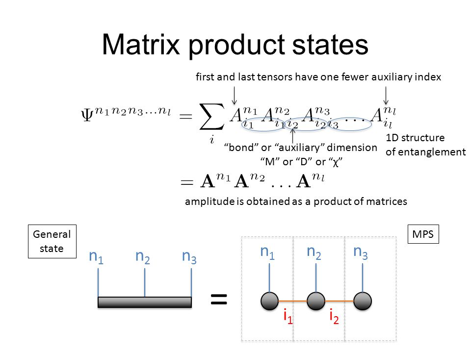 Matrix product states bond or auxiliary dimension M or D or χ first and last tensors have one fewer auxiliary index n1n1 n2n2 n3n3 = General state i2i2 n1n1 i1i1 n2n2 n3n3 MPS amplitude is obtained as a product of matrices 1D structure of entanglement
