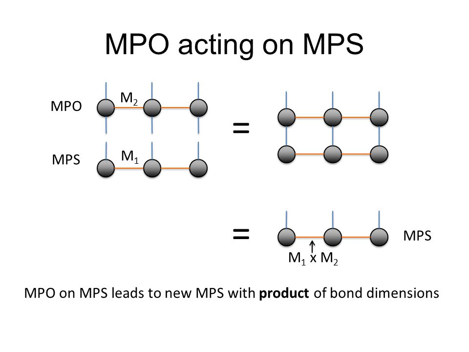 MPO acting on MPS MPO MPS = M1M1 M2M2 = M 1 x M 2 MPO on MPS leads to new MPS with product of bond dimensions
