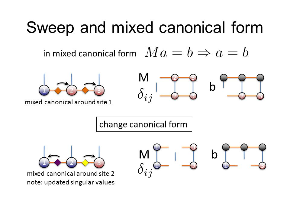 Sweep and mixed canonical form in mixed canonical form 1 1 2 2 3 3 2 2 3 3 3 3 2 2 3 3 2 2 M b mixed canonical around site 1 1 1 2 2 3 3 1 1 3 3 1 1 3 3 1 1 3 3 Mb mixed canonical around site 2 note: updated singular values change canonical form