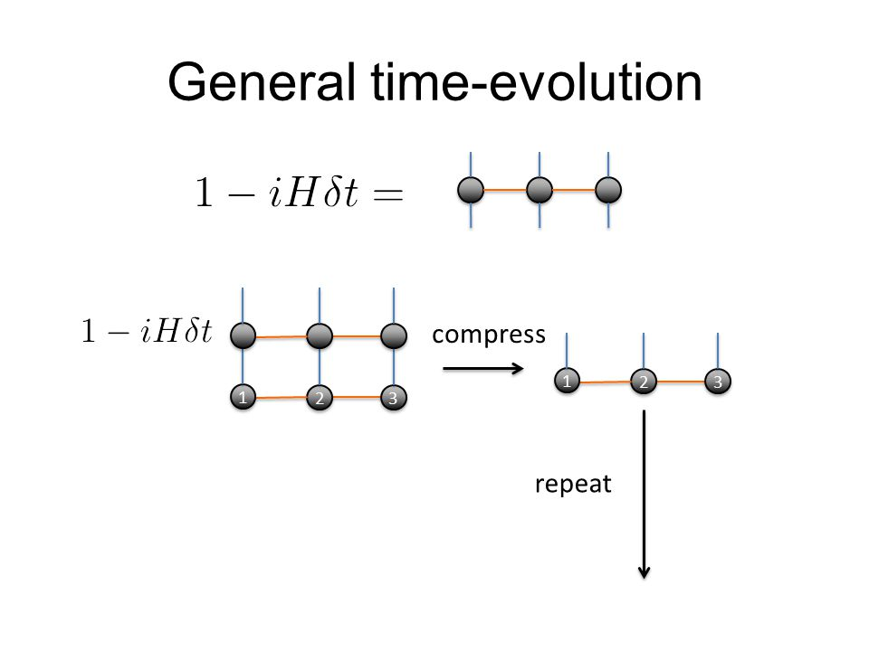 General time-evolution 2 2 3 3 1 1 compress 2 2 3 3 1 1 repeat