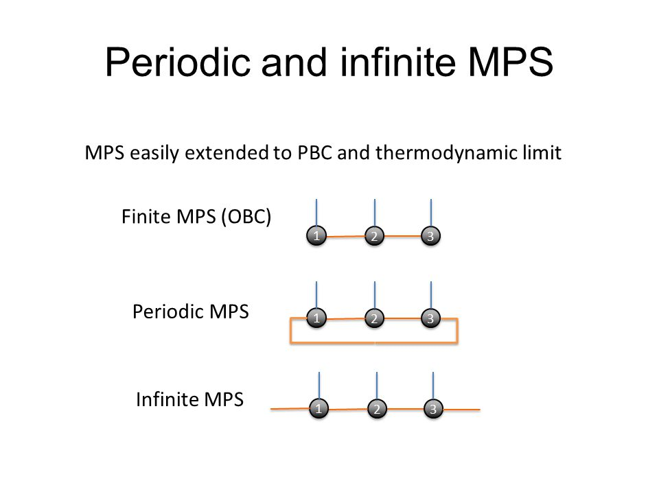 Periodic and infinite MPS MPS easily extended to PBC and thermodynamic limit 2 2 3 3 1 1 Finite MPS (OBC) 2 2 3 3 1 1 Periodic MPS 2 2 3 3 1 1 Infinite MPS