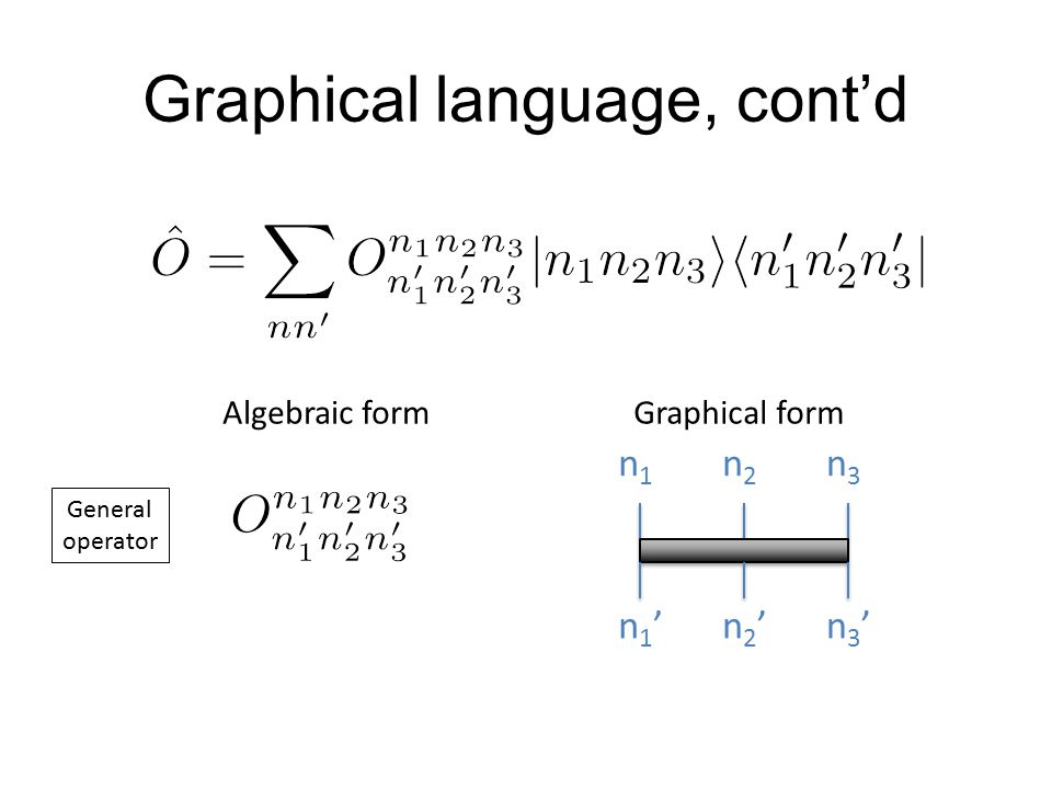 Graphical language, cont'd n1n1 n2n2 n3n3 Algebraic formGraphical form General operator n1'n1'n2'n2'n3'n3'