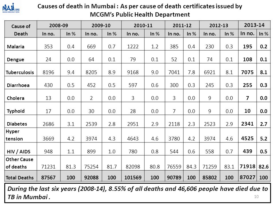 Causes of death in Mumbai : As per cause of death certificates issued by MCGM's Public Health Department Cause of Death 2008-092009-102010-112011-1220