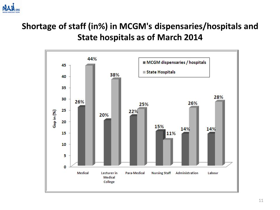 Shortage of staff (in%) in MCGM's dispensaries/hospitals and State hospitals as of March 2014 11