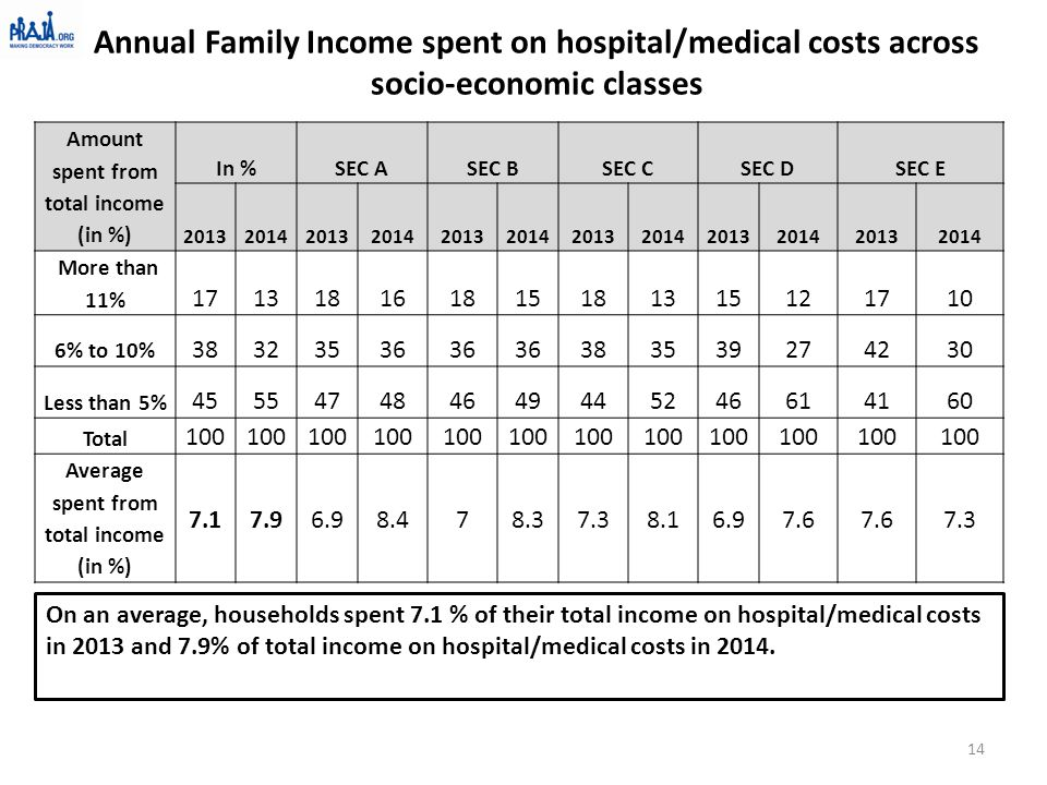 Annual Family Income spent on hospital/medical costs across socio-economic classes Amount spent from total income (in %) In %SEC ASEC BSEC CSEC DSEC E