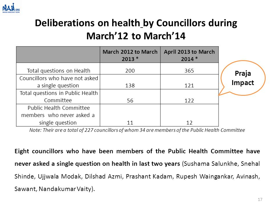 Deliberations on health by Councillors during March'12 to March'14 Note: Their are a total of 227 councillors of whom 34 are members of the Public Hea