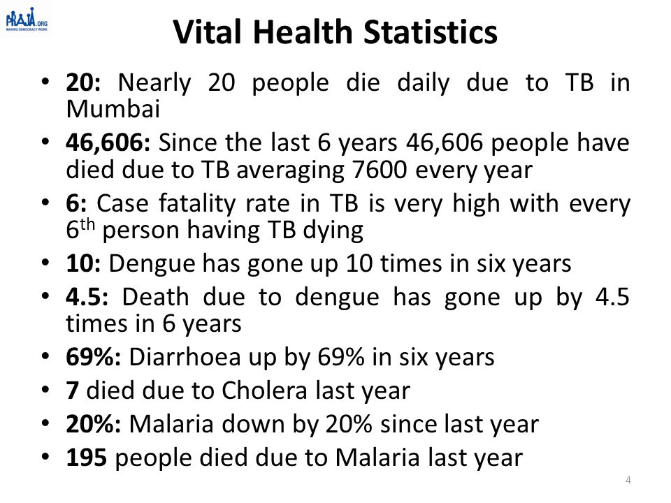 Vital Health Statistics 20: Nearly 20 people die daily due to TB in Mumbai 46,606: Since the last 6 years 46,606 people have died due to TB averaging