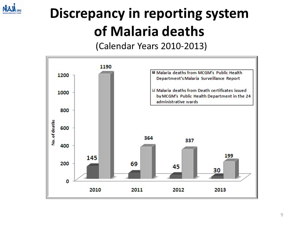 Causes of death in Mumbai : As per cause of death certificates issued by MCGM's Public Health Department Cause of Death 2008-092009-102010-112011-122012-13 2013-14 In no.In %In no.In %In no.In %In no.In %In no.In % In no.