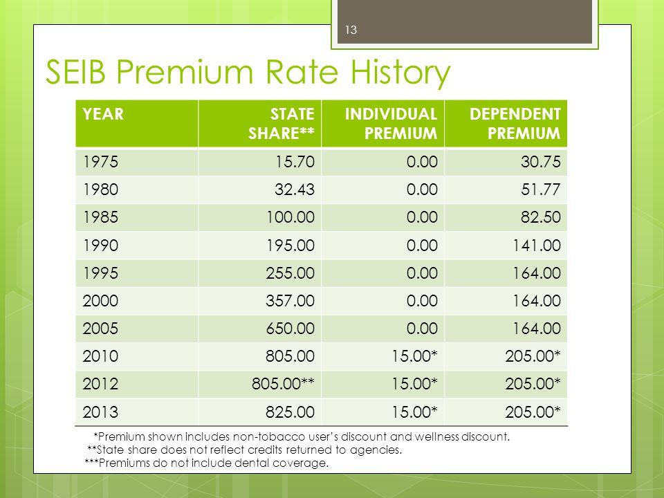 SEIB Premium Rate History YEAR STATE SHARE** INDIVIDUAL PREMIUM DEPENDENT PREMIUM 197515.700.0030.75 198032.430.0051.77 1985100.000.0082.50 1990195.00