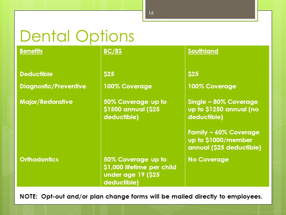 Dental Options Benefits Deductible Diagnostic/Preventive Major/Restorative Orthodontics BC/BS $25 100% Coverage 50% Coverage up to $1500 annual ($25 d