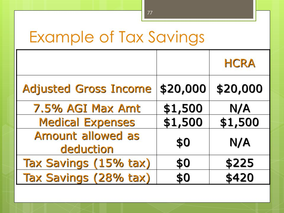 Example of Tax Savings HCRA Adjusted Gross Income $20,000$20,000 7.5% AGI Max Amt $1,500N/A Medical Expenses $1,500$1,500 Amount allowed as deduction