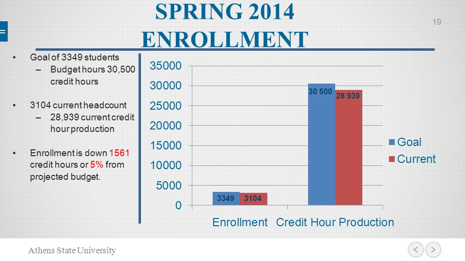 SPRING 2014 ENROLLMENT Goal of 3349 students –Budget hours 30,500 credit hours 3104 current headcount –28,939 current credit hour production Enrollment is down 1561 credit hours or 5% from projected budget.
