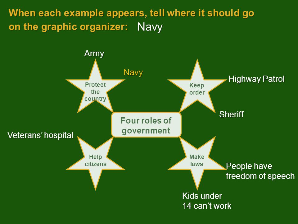 When each example appears, tell where it should go on the graphic organizer: Kids under 14 can't work Navy Army Sheriff People have freedom of speech Highway Patrol Veterans' hospital Navy Four roles of government Protect the country Keep order Help citizens Make laws