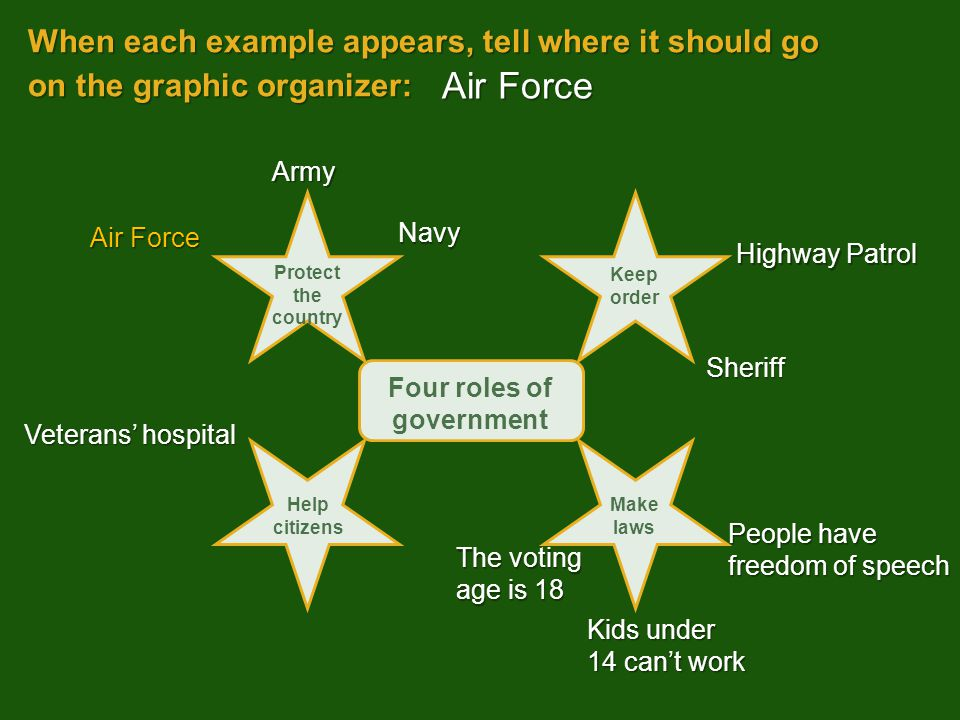 When each example appears, tell where it should go on the graphic organizer: Kids under 14 can't work Air Force Army Sheriff People have freedom of sp