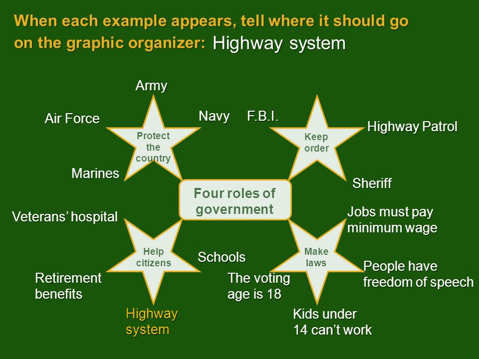 When each example appears, tell where it should go on the graphic organizer: Kids under 14 can't work Highway system Army Sheriff People have freedom of speech Highway Patrol Veterans' hospital Navy The voting age is 18 Air Force Schools F.B.I.