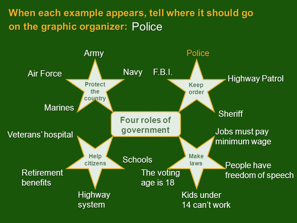 When each example appears, tell where it should go on the graphic organizer: Kids under 14 can't work Police Army Sheriff People have freedom of speec