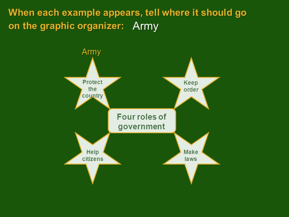 Four roles of government Protect the country Keep order Help citizens Make laws When each example appears, tell where it should go on the graphic organizer: Army Army