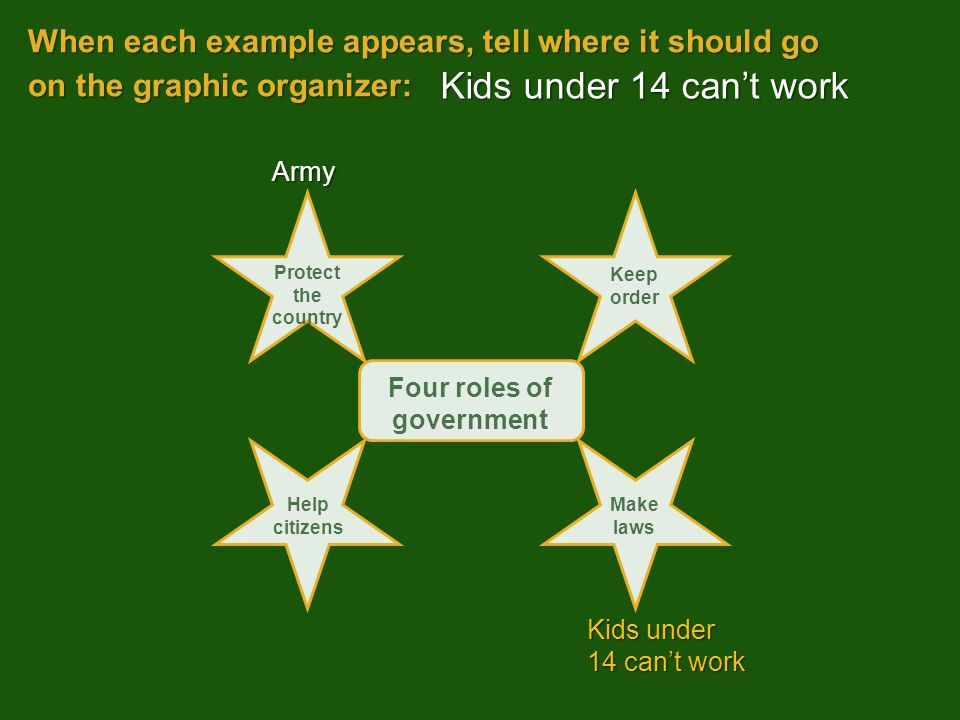 Kids under 14 can't work Army Four roles of government Protect the country Keep order Help citizens Make laws