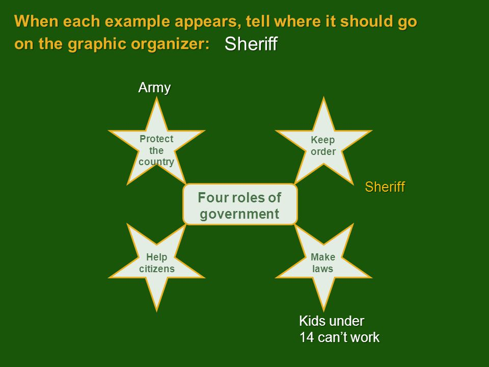 When each example appears, tell where it should go on the graphic organizer: Kids under 14 can't work Sheriff Army Sheriff Four roles of government Pr