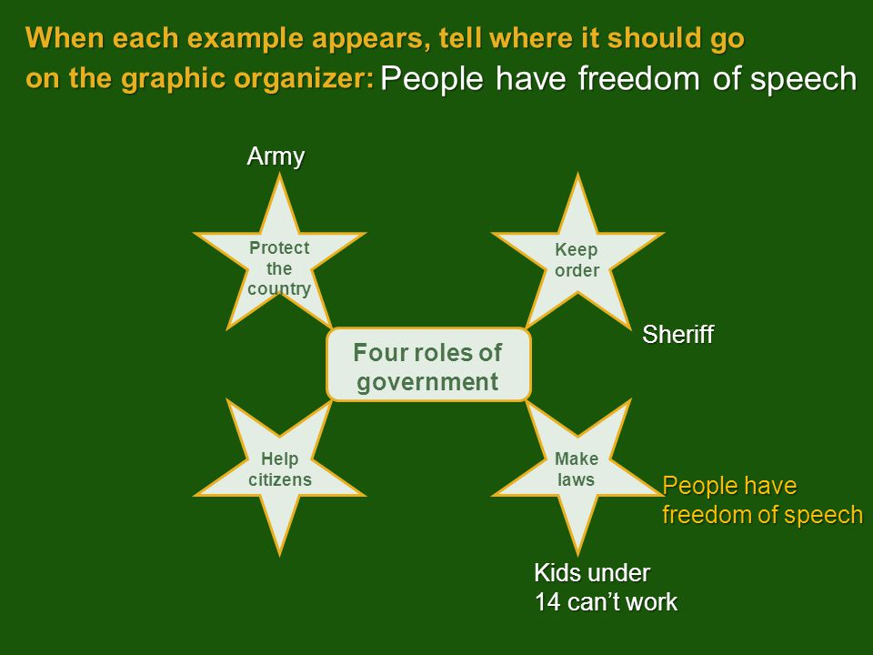 When each example appears, tell where it should go on the graphic organizer: Kids under 14 can't work People have freedom of speech Army Sheriff Four