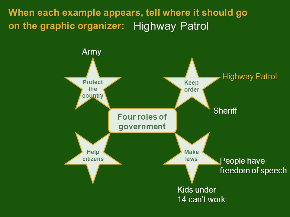 When each example appears, tell where it should go on the graphic organizer: Kids under 14 can't work Highway Patrol Army Sheriff People have freedom of speech Highway Patrol Four roles of government Protect the country Keep order Help citizens Make laws