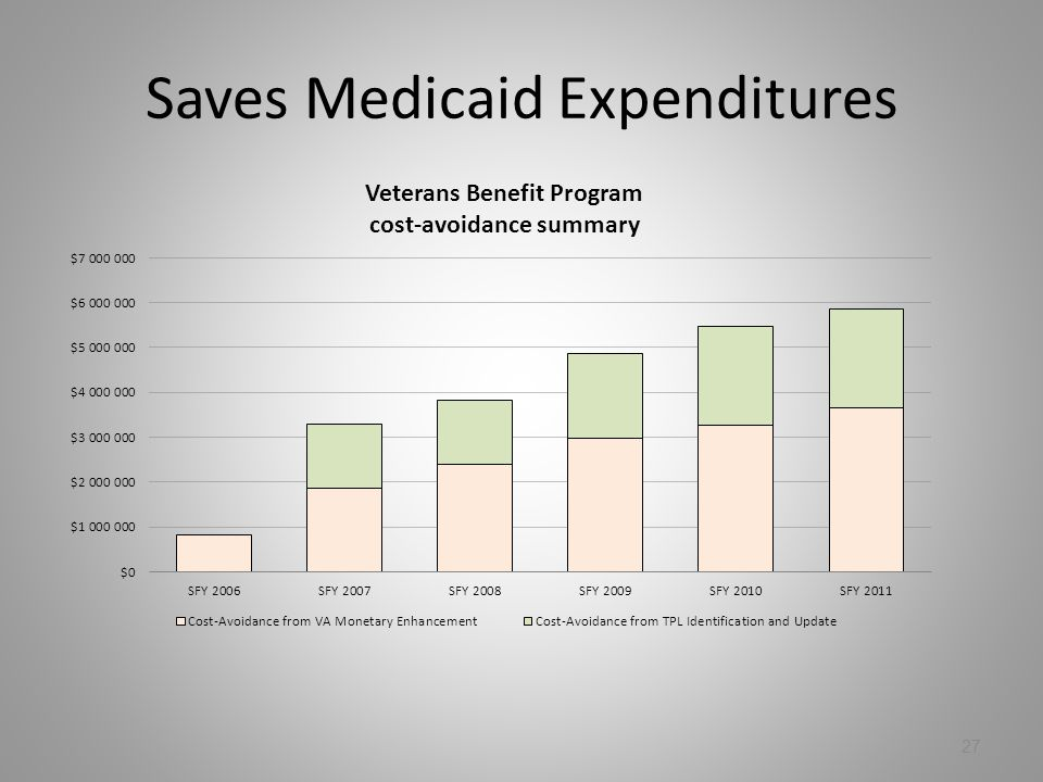Saves Medicaid Expenditures 27