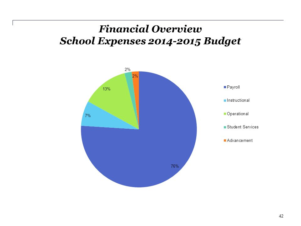Financial Overview School Expenses 2014-2015 Budget 42
