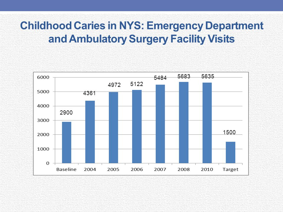 Childhood Caries in NYS: Emergency Department and Ambulatory Surgery Facility Visits 2900 4361 4972 5122 5484 56835635 1500
