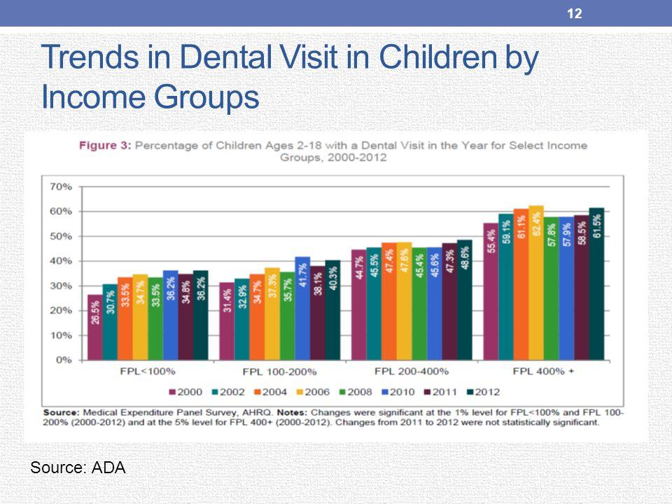 Trends in Dental Visit in Children by Income Groups 12 Source: ADA