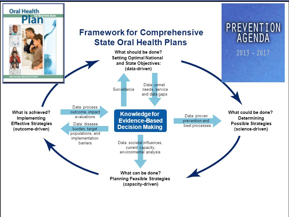 2 Framework for Comprehensive State Oral Health Plans Knowledge for Evidence-Based Decision Making What should be done? Setting Optimal National and S