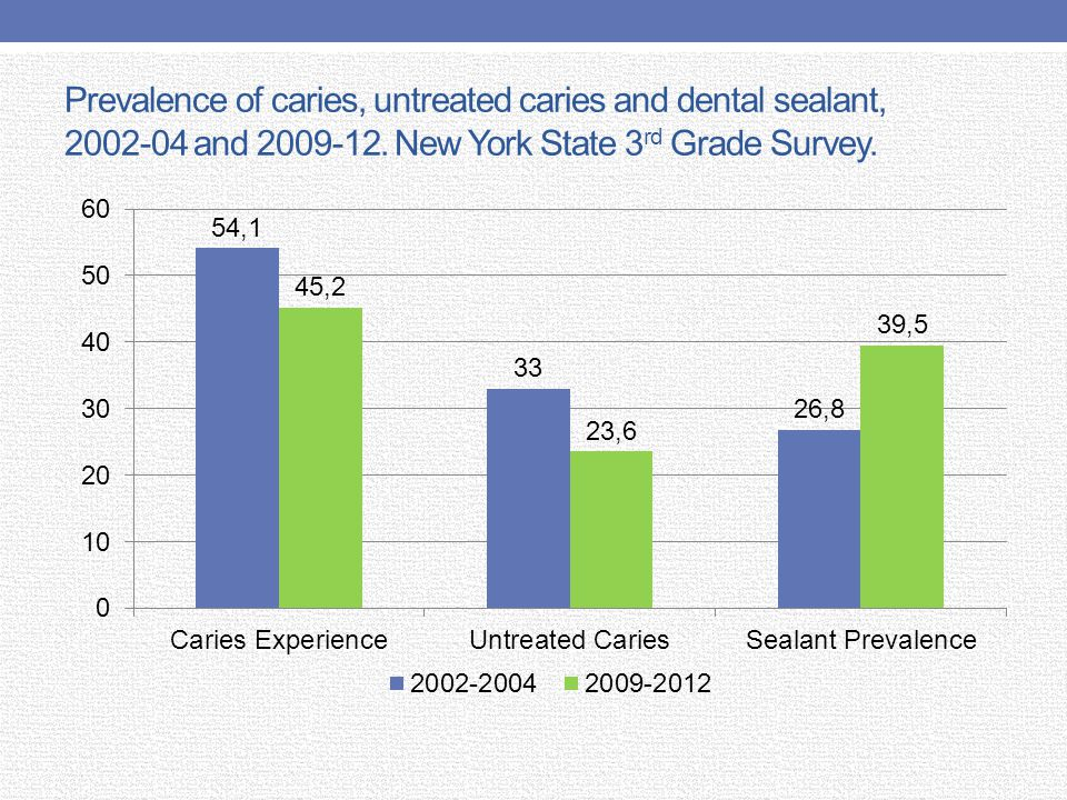 Dental insurance, fluoride tablet use and dental visit, 2002-04 and 2009-12.