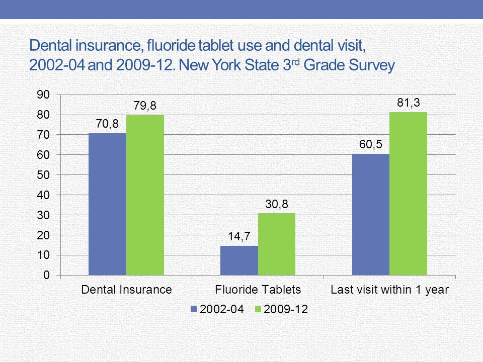 Figure 9a.Trends in tooth loss.