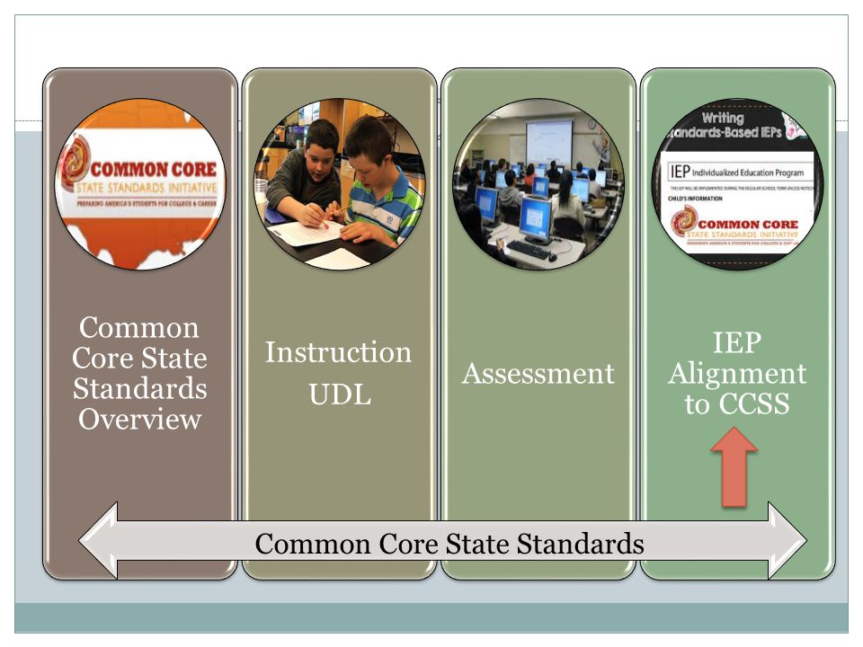 Common Core State Standards Overview Instruction UDL Assessment IEP Alignment to CCSS Common Core State Standards