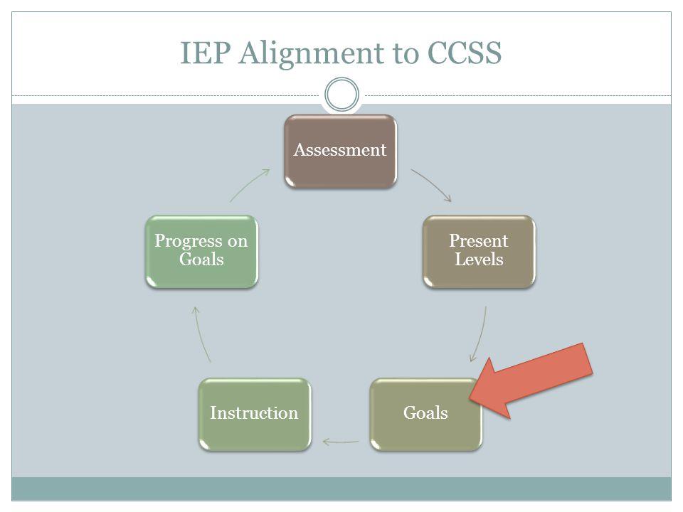 IEP Alignment to CCSS Assessment Present Levels GoalsInstruction Progress on Goals