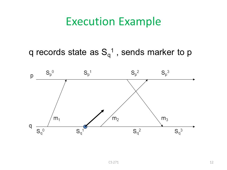 CS 27112 Execution Example p q Sq0Sq0 Sq1Sq1 Sq2Sq2 Sq3Sq3 Sp0Sp0 Sp1Sp1 Sp2Sp2 Sp3Sp3 m1m1 m2m2 m3m3 q records state as S q 1, sends marker to p