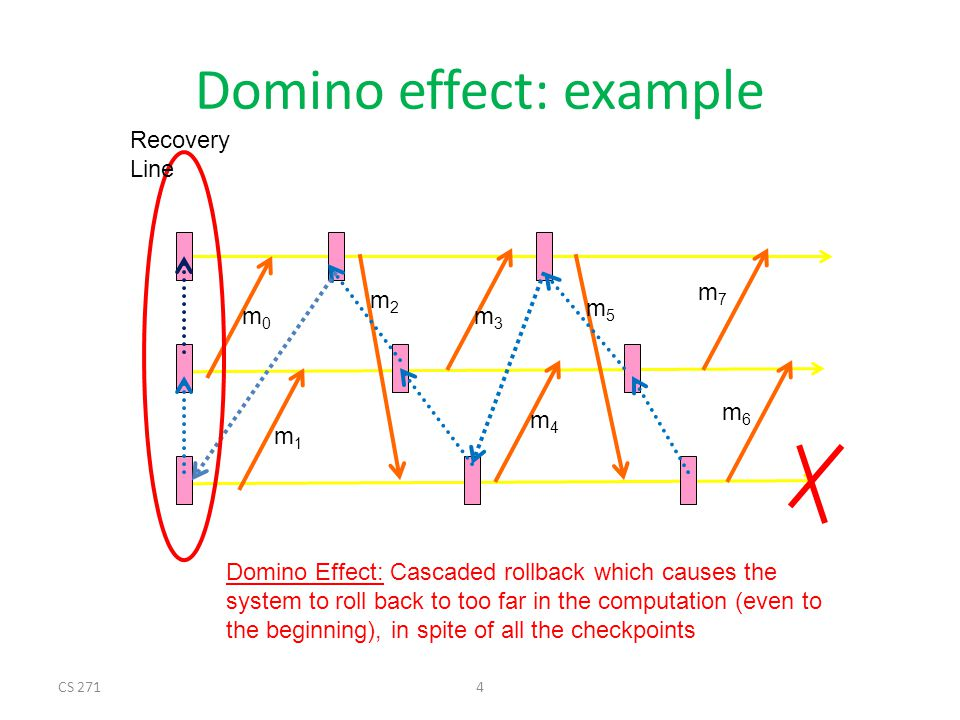 CS 2714 Domino effect: example P0P0 P1P1 P2P2 m0m0 m1m1 m2m2 m3m3 m4m4 m5m5 m7m7 m6m6 Recovery Line Domino Effect: Cascaded rollback which causes the system to roll back to too far in the computation (even to the beginning), in spite of all the checkpoints