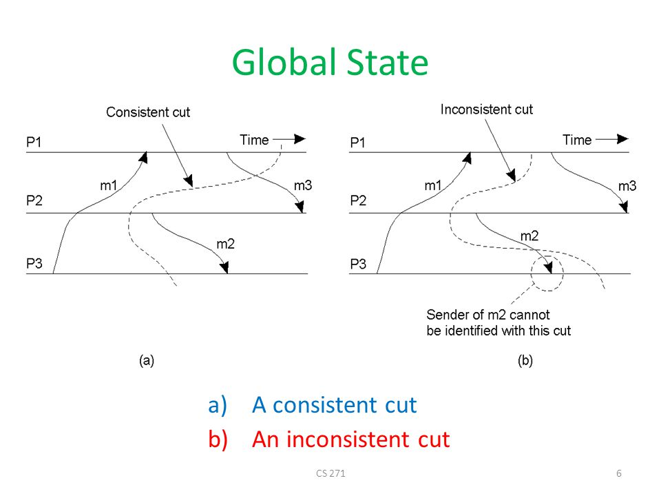 Global State a)A consistent cut b)An inconsistent cut CS 2716