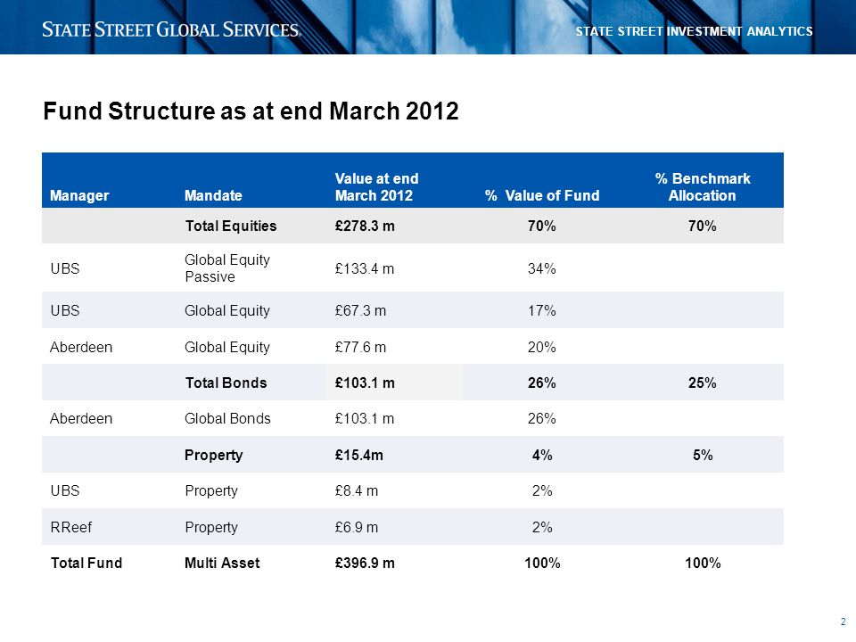 2 STATE STREET INVESTMENT ANALYTICS Fund Structure as at end March 2012 ManagerMandate Value at end March 2012% Value of Fund % Benchmark Allocation Total Equities£278.3 m70% UBS Global Equity Passive £133.4 m34% UBSGlobal Equity£67.3 m17% AberdeenGlobal Equity£77.6 m20% Total Bonds£103.1 m26%25% AberdeenGlobal Bonds£103.1 m26% Property£15.4m4%5% UBSProperty£8.4 m2% RReefProperty£6.9 m2% Total FundMulti Asset£396.9 m100%