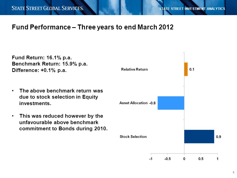 6 STATE STREET INVESTMENT ANALYTICS Fund Performance – Three years to end March 2012 Fund Return: 16.1% p.a.