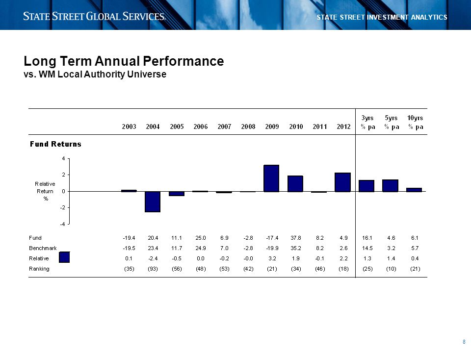 8 STATE STREET INVESTMENT ANALYTICS Long Term Annual Performance vs. WM Local Authority Universe